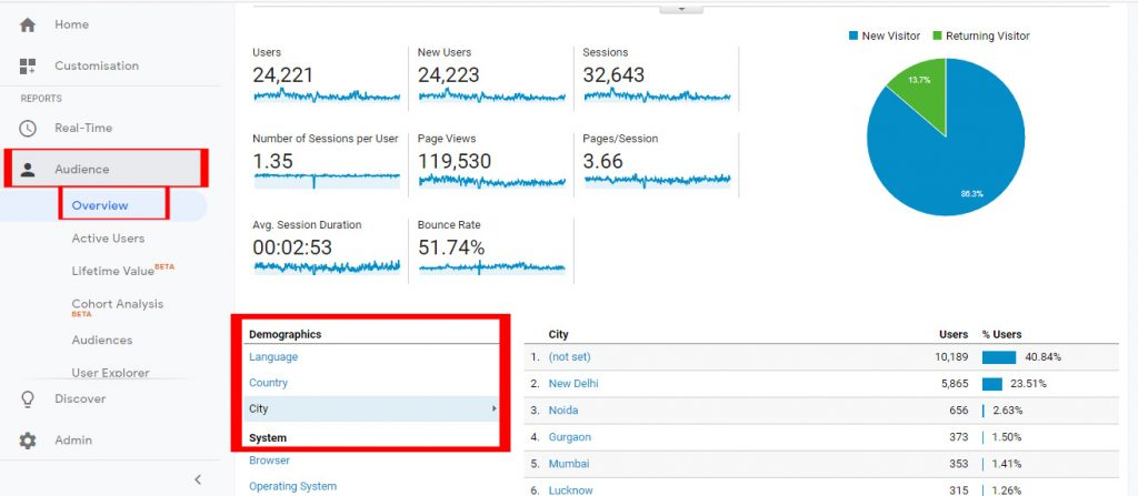 Google Analytics Step 1 -Increase Blog Traffic