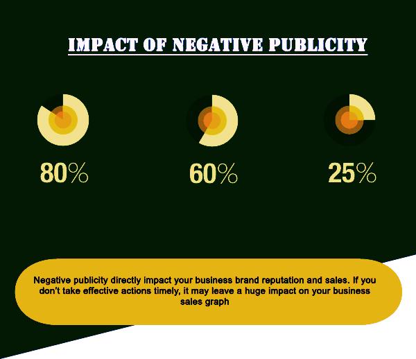 impact of negative publicity